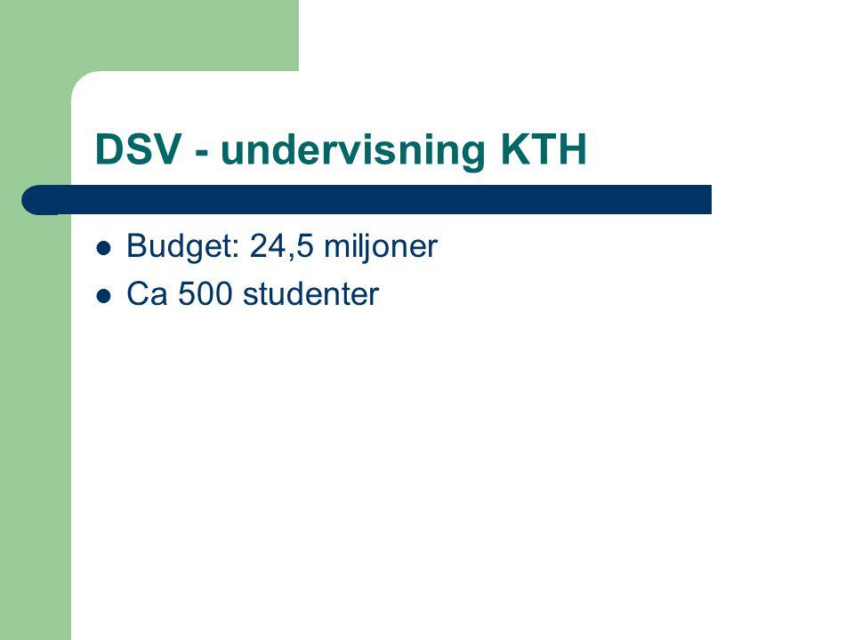 DSV - forskning Ca 80 aktiva doktorander Ca 10 doktorsexamina under 2005 – Något fler licentiatexamina Medel: ca 35 miljoner