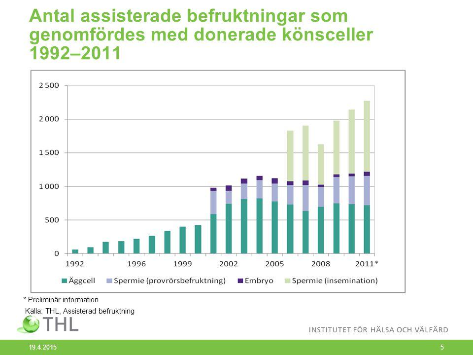 Antal assisterade befruktningar som genomfördes med donerade könsceller 1992–2011 19.4.20155 * Preliminär information Källa: THL, Assisterad befruktning