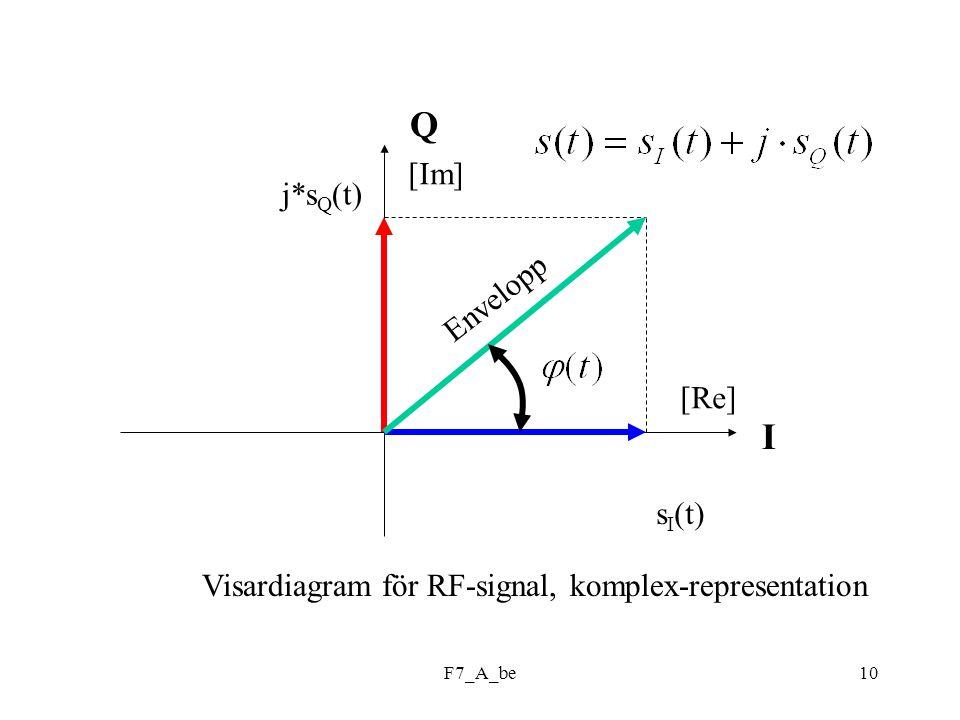 F7_A_be10 Q I s I (t) j*s Q (t) Envelopp Visardiagram för RF-signal, komplex-representation [Re] [Im]
