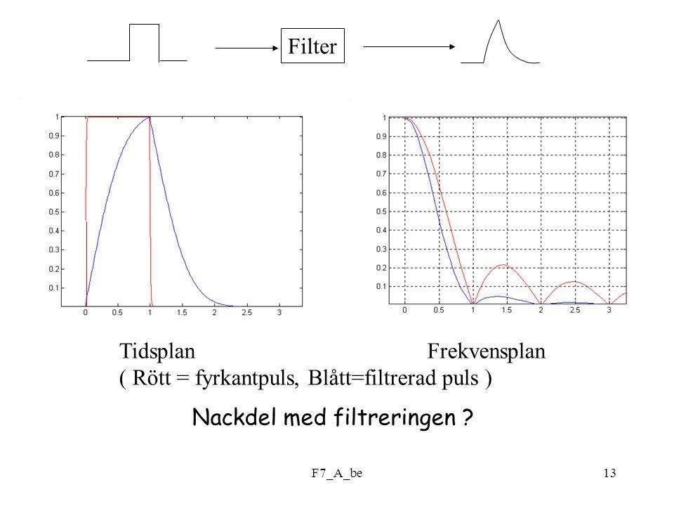 F7_A_be13 Tidsplan Frekvensplan ( Rött = fyrkantpuls, Blått=filtrerad puls ) Filter Nackdel med filtreringen ?