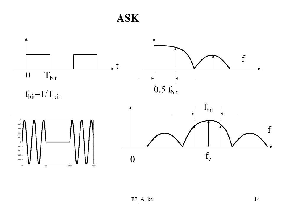 F7_A_be14 ASK t f 0.5 f bit fcfc f bit f 0 0 T bit f bit =1/T bit