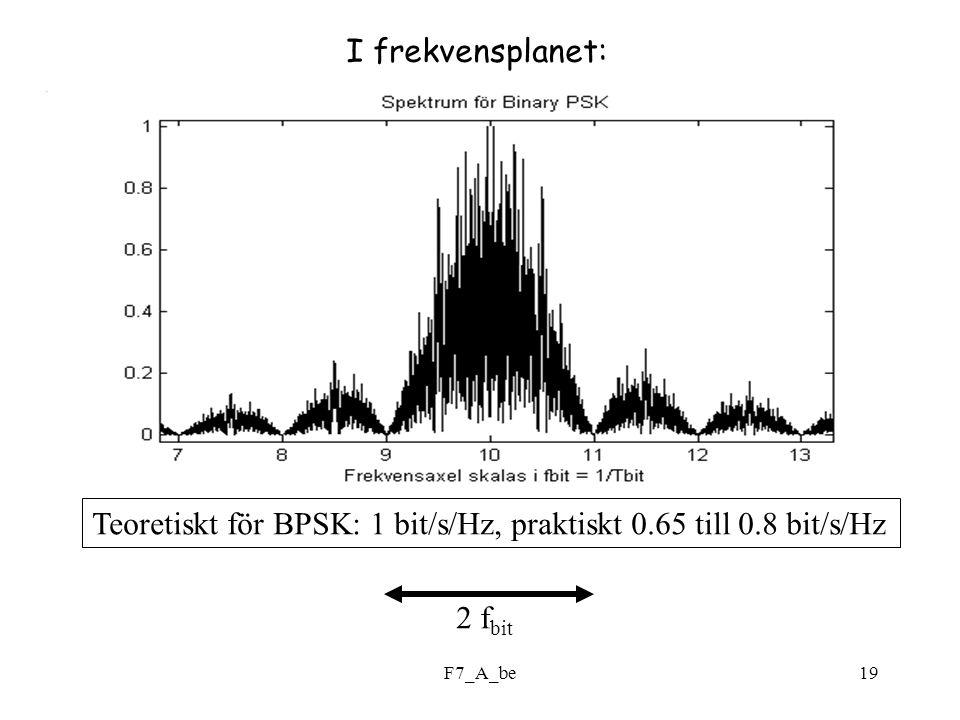 F7_A_be19 2 f bit I frekvensplanet: Teoretiskt för BPSK: 1 bit/s/Hz, praktiskt 0.65 till 0.8 bit/s/Hz
