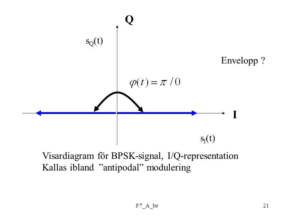 "F7_A_be21 Q I s I (t) s Q (t) Envelopp ? Visardiagram för BPSK-signal, I/Q-representation Kallas ibland ""antipodal"" modulering"