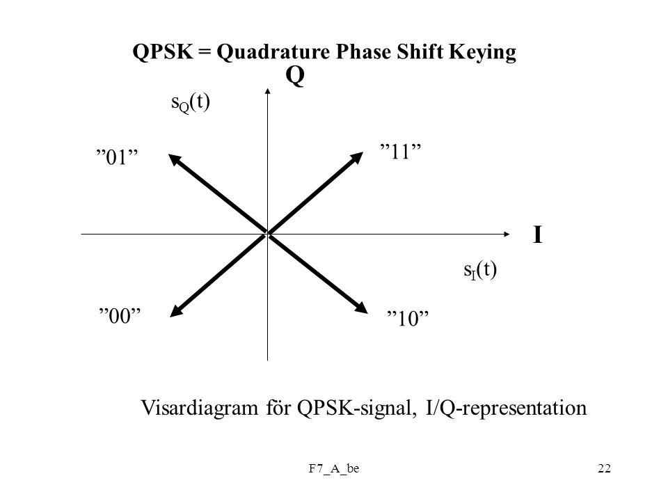 F7_A_be22 QPSK = Quadrature Phase Shift Keying Q I s I (t) s Q (t) Visardiagram för QPSK-signal, I/Q-representation 11 00 01 10