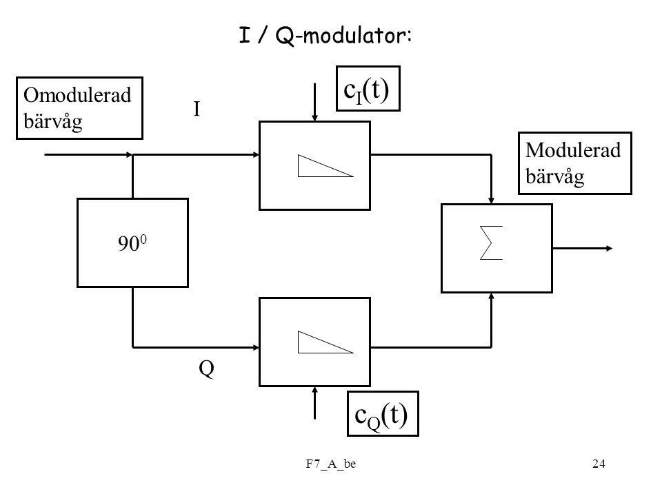 F7_A_be24 I / Q-modulator: 90 0 c I (t) c Q (t) Omodulerad bärvåg I Q Modulerad bärvåg