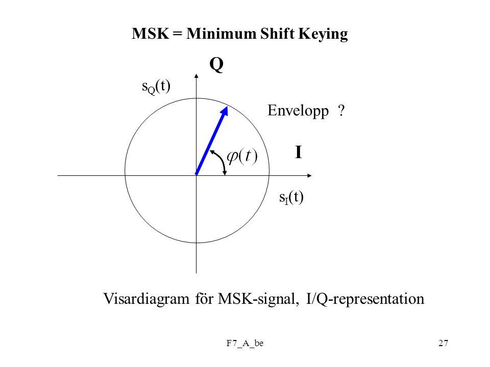 F7_A_be27 MSK = Minimum Shift Keying Q I s I (t) s Q (t) Envelopp .
