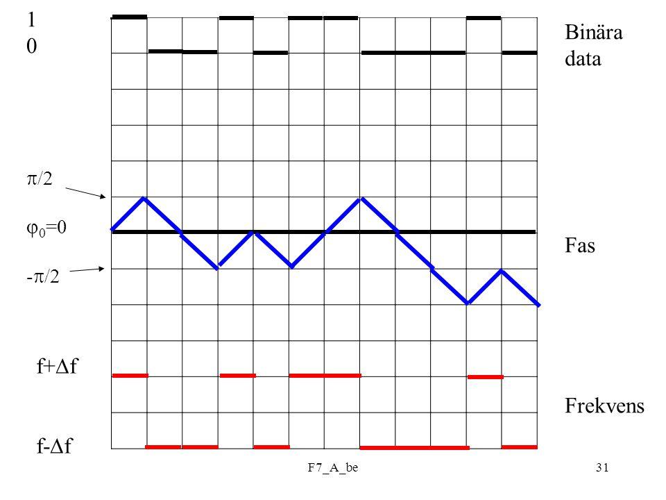 F7_A_be31 1 0  /2  0 =0 -  /2 f+  f f-  f Binära data Fas Frekvens