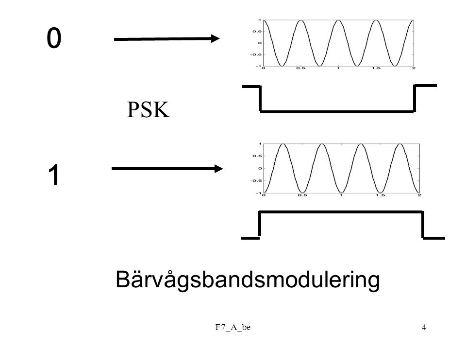 F7_A_be4 0101 PSK Bärvågsbandsmodulering