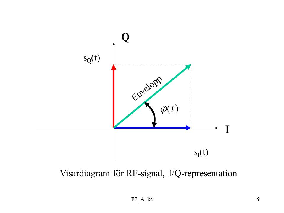 F7_A_be9 Q I s I (t) s Q (t) Envelopp Visardiagram för RF-signal, I/Q-representation