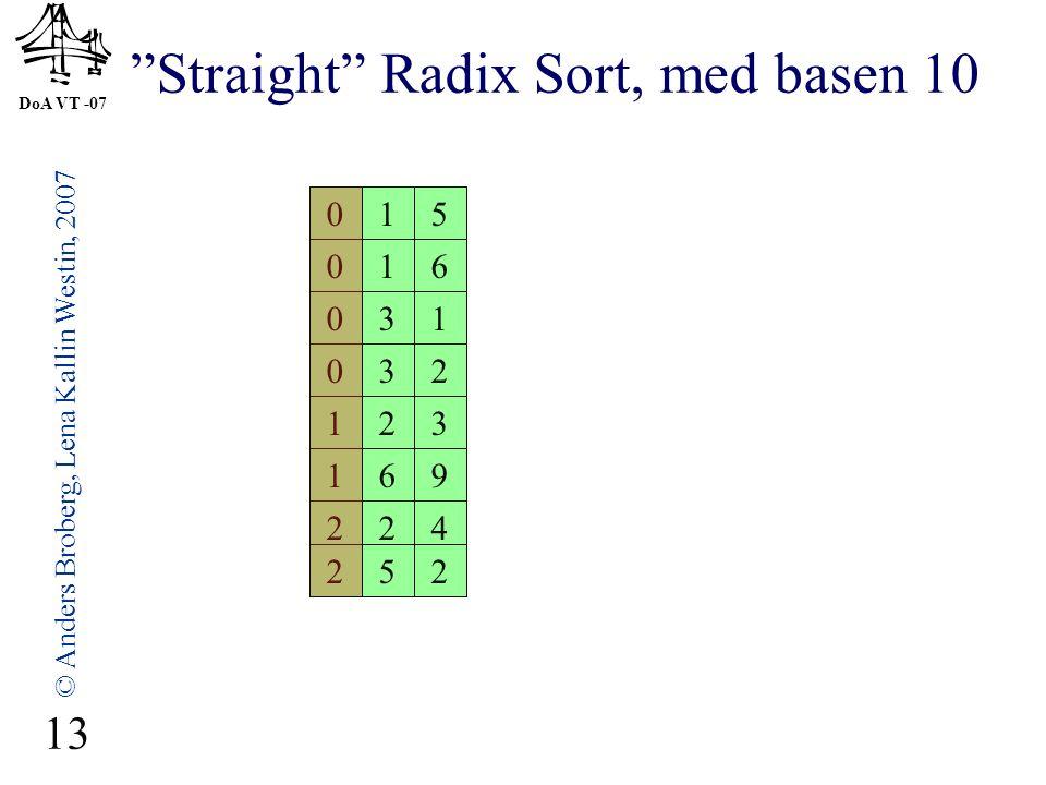"""DoA VT -07 © Anders Broberg, Lena Kallin Westin, 2007 13 """"Straight"""" Radix Sort, med basen 10 032 224 016 123 015 031 169 252 031 032 252 016 123 224 0"""