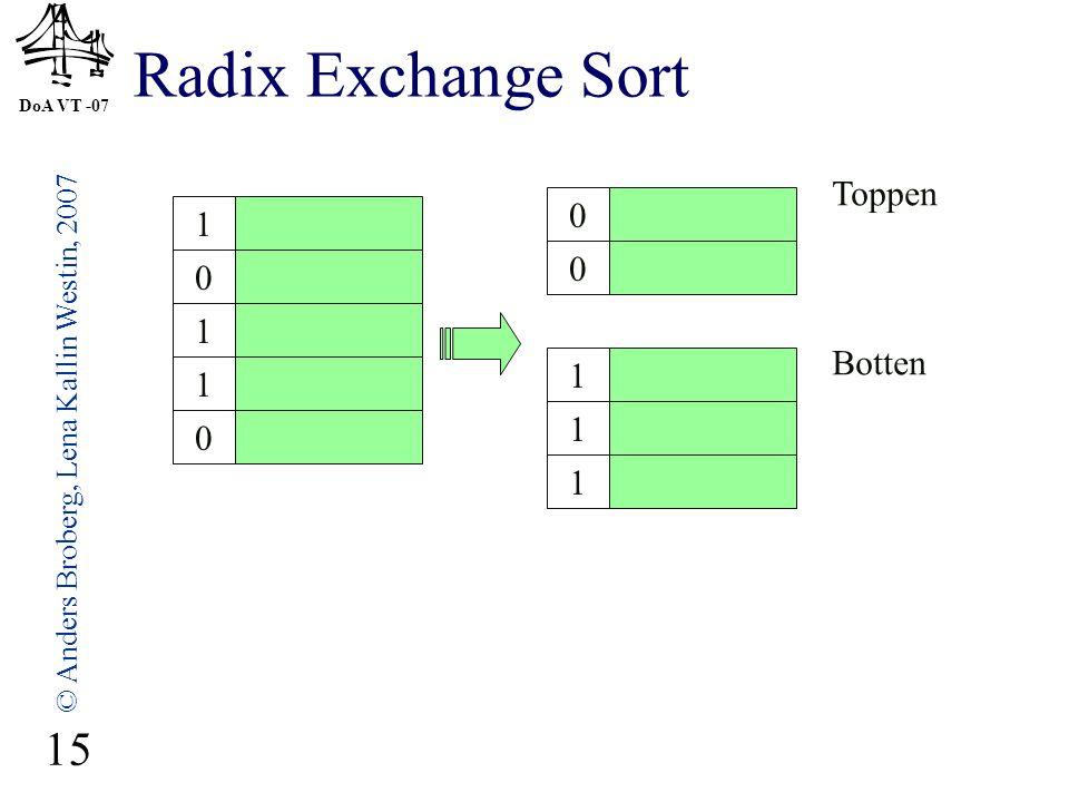 DoA VT -07 © Anders Broberg, Lena Kallin Westin, 2007 15 Radix Exchange Sort 1 0 1 1 0 0 0 1 1 1 Toppen Botten