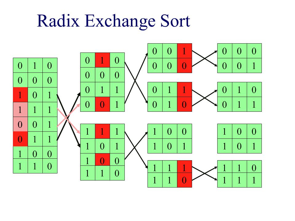 Radix Exchange Sort 010 000 101 100 111 001 011 110 010 000 011 100 001 111 101 110 001 000 011 111 010 100 101 110 000 001 010 110 011 100 101 111