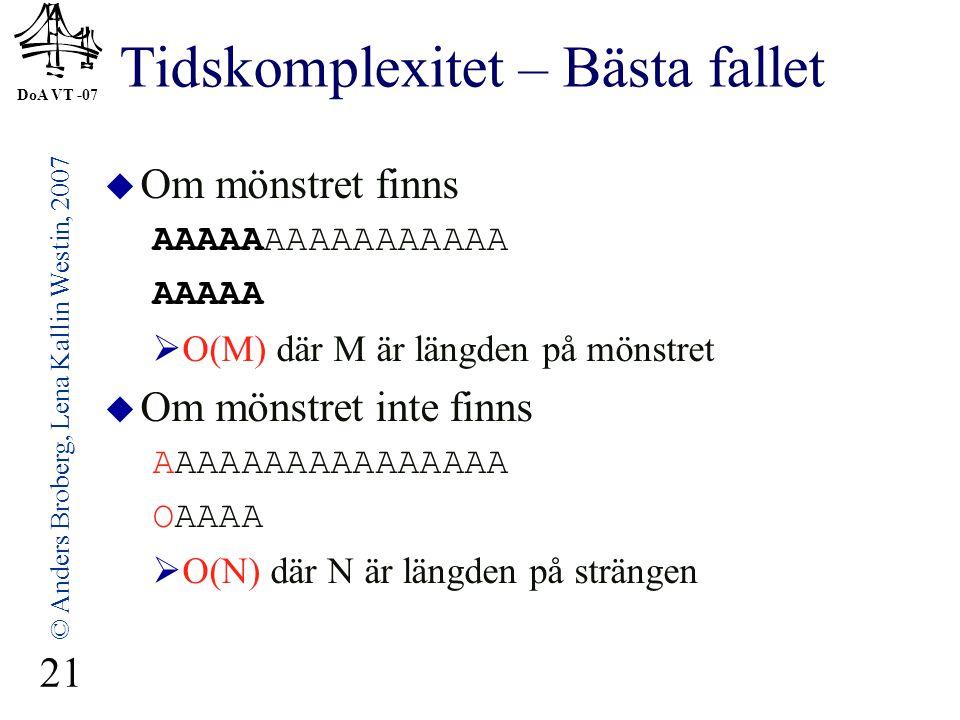 DoA VT -07 © Anders Broberg, Lena Kallin Westin, 2007 21 Tidskomplexitet – Bästa fallet  Om mönstret finns AAAAAAAAAAAAAAAA AAAAA  O(M) där M är län