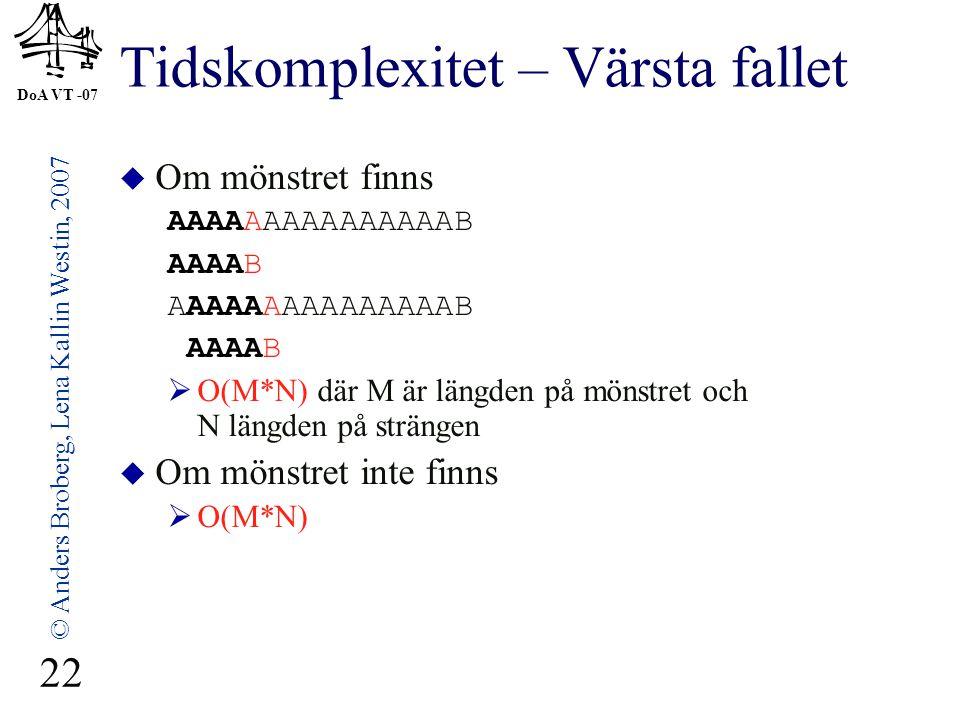 DoA VT -07 © Anders Broberg, Lena Kallin Westin, 2007 22 Tidskomplexitet – Värsta fallet  Om mönstret finns AAAAAAAAAAAAAAAB AAAAB AAAAAAAAAAAAAAAB A