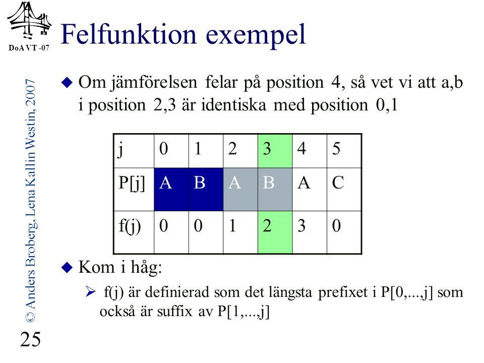 DoA VT -07 © Anders Broberg, Lena Kallin Westin, 2007 25 Felfunktion exempel  Om jämförelsen felar på position 4, så vet vi att a,b i position 2,3 är identiska med position 0,1  Kom i håg:  f(j) är definierad som det längsta prefixet i P[0,...,j] som också är suffix av P[1,...,j] j012345 P[j]ABABAC f(j)001230