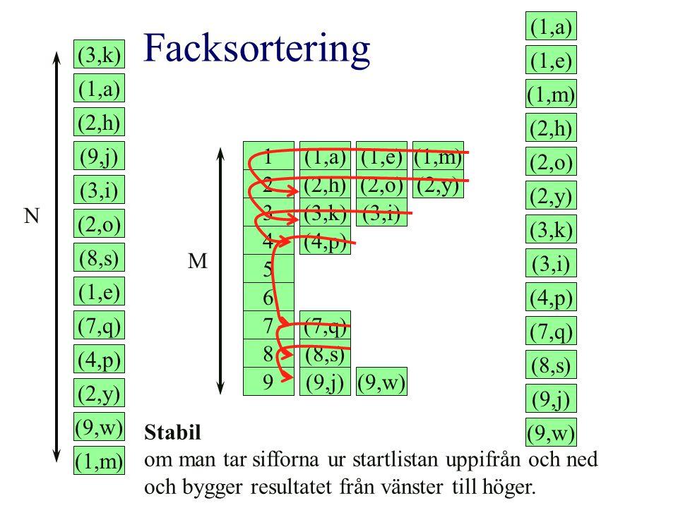 Facksortering 1 2 3 4 5 6 7 8 9 M (3,k) (1,a) (9,j) (1,e) (3,i) (1,m) (2,h) (8,s) (2,o) (9,w) (7,q) (2,y) (4,p) (3,k) (1,a) (2,h) (9,j) (3,i) (2,o) (8,s) (1,e) (7,q) (4,p) (2,y) (9,w) (1,m) N (1,a) (1,e) (2,h) (3,i) (2,o) (9,w) (1,m) (3,k) (2,y) (9,j) (4,p) (8,s) (7,q) Stabil om man tar sifforna ur startlistan uppifrån och ned och bygger resultatet från vänster till höger.