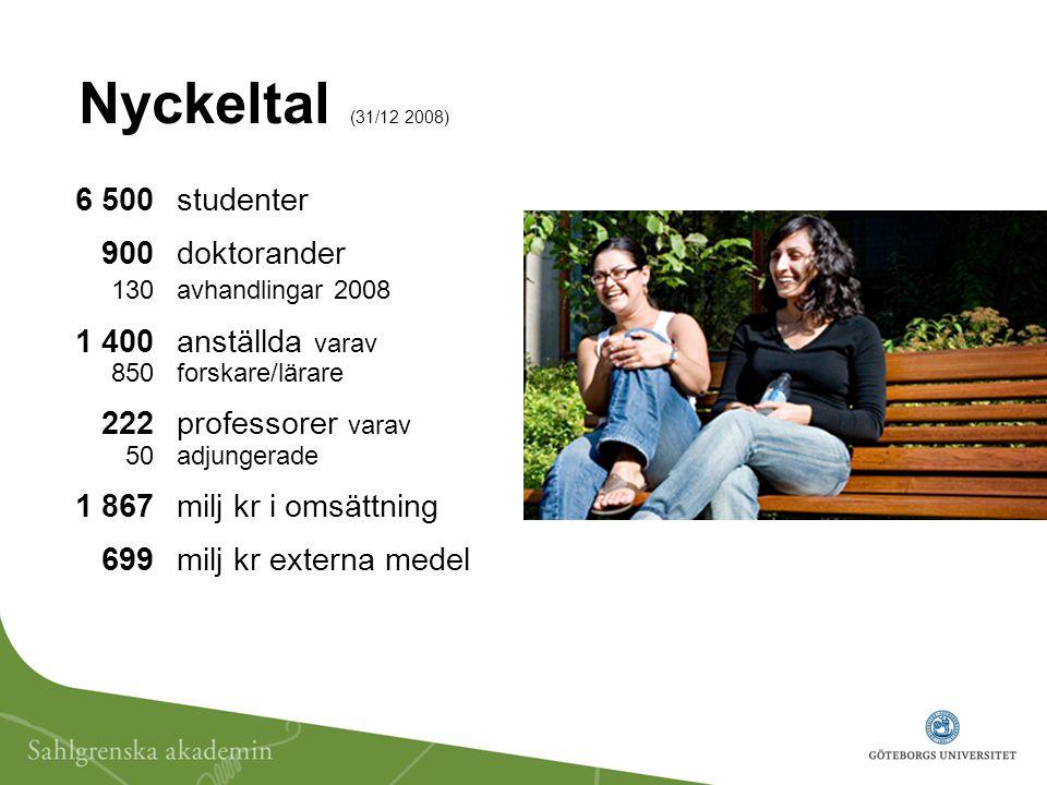 Nyckeltal (31/12 2008) 6 500 studenter 900 doktorander 130avhandlingar 2008 1 400 anställda varav 850 forskare/lärare 222professorer varav 50 adjungerade 1 867 milj kr i omsättning 699 milj kr externa medel
