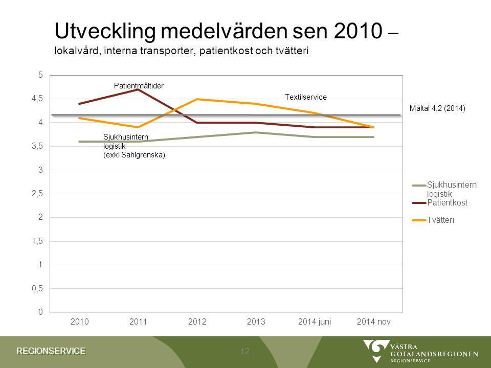 REGIONSERVICEREGIONSERVICE Utveckling medelvärden sen 2010 – lokalvård, interna transporter, patientkost och tvätteri 12