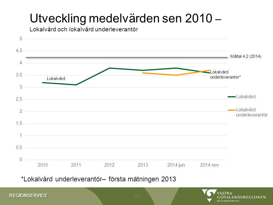 REGIONSERVICEREGIONSERVICE Utveckling medelvärden sen 2010 – Lokalvård och lokalvård underleverantör 13 *Lokalvård underleverantör– första mätningen 2