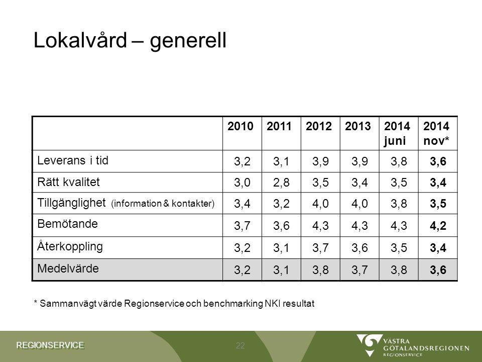REGIONSERVICEREGIONSERVICE Lokalvård – generell 20102011201220132014 juni 2014 nov* Leverans i tid 3,23,13,9 3,83,6 Rätt kvalitet 3,02,83,53,43,53,4 T