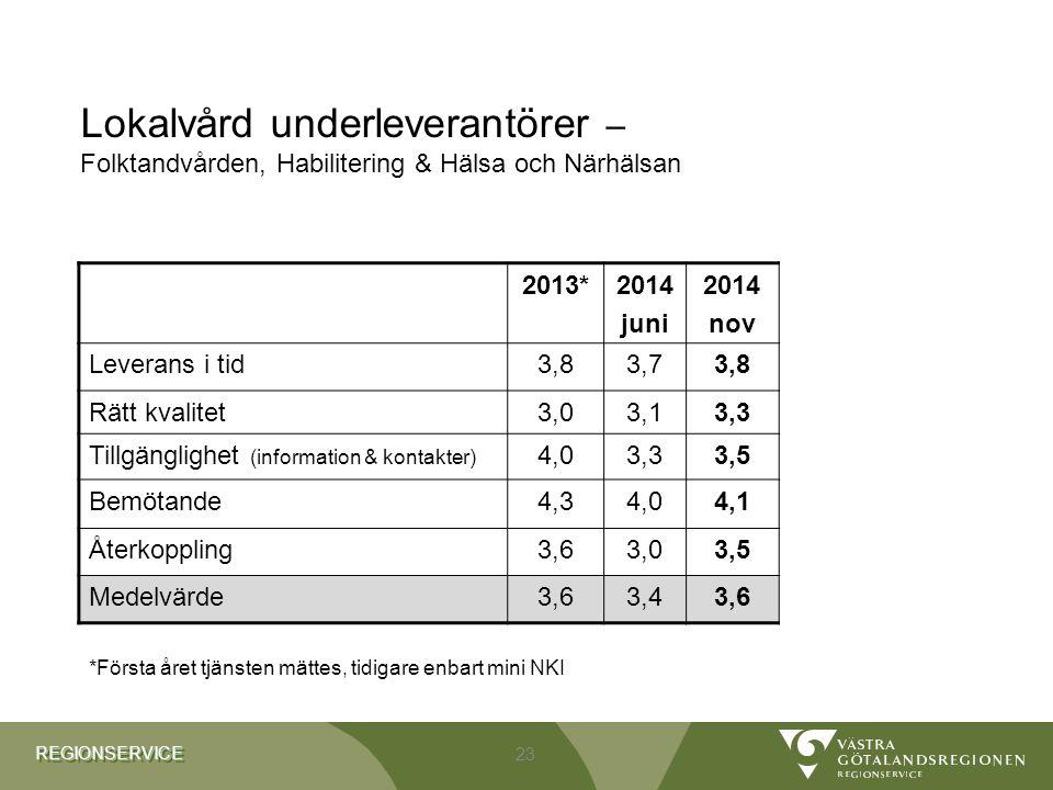 REGIONSERVICEREGIONSERVICE Lokalvård underleverantörer – Folktandvården, Habilitering & Hälsa och Närhälsan 2013*2014 juni 2014 nov Leverans i tid3,83