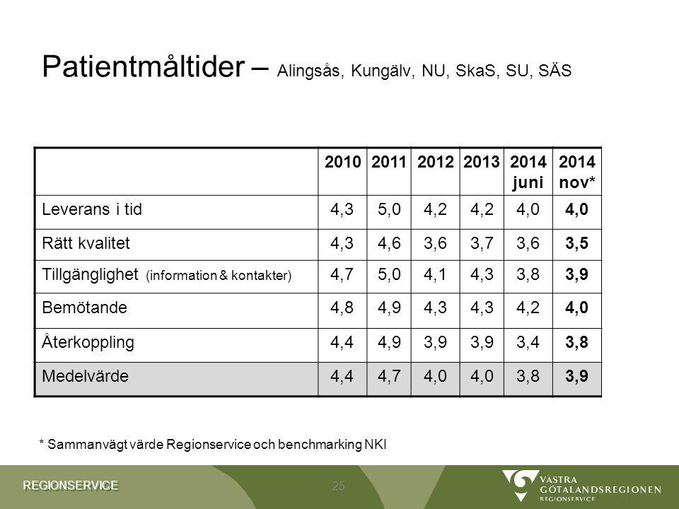 REGIONSERVICEREGIONSERVICE Patientmåltider – Alingsås, Kungälv, NU, SkaS, SU, SÄS 20102011201220132014 juni 2014 nov* Leverans i tid4,35,04,2 4,0 Rätt