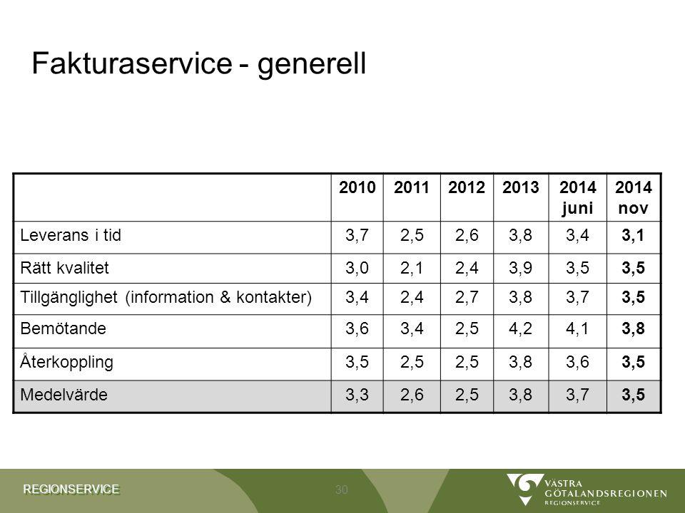 REGIONSERVICEREGIONSERVICE Fakturaservice - generell 20102011201220132014 juni 2014 nov Leverans i tid3,72,52,63,83,43,1 Rätt kvalitet3,02,12,43,93,5