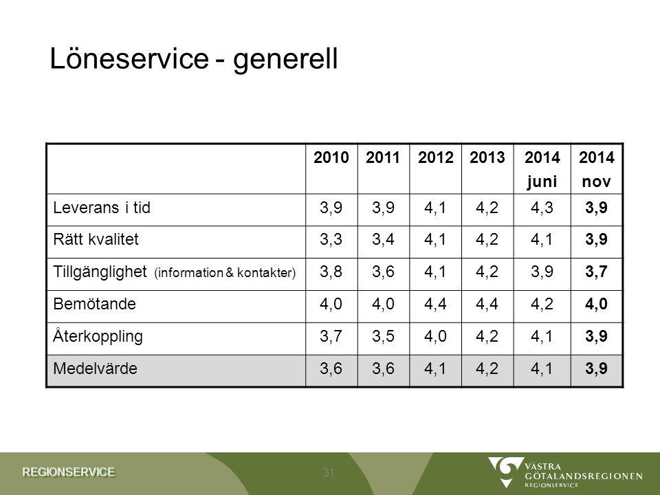 REGIONSERVICEREGIONSERVICE Löneservice - generell 20102011201220132014 juni 2014 nov Leverans i tid3,9 4,14,24,33,9 Rätt kvalitet3,33,44,14,24,13,9 Ti