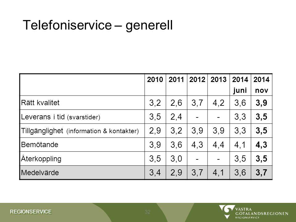 REGIONSERVICEREGIONSERVICE Telefoniservice – generell 20102011201220132014 juni 2014 nov Rätt kvalitet 3,22,63,74,23,63,9 Leverans i tid (svarstider)