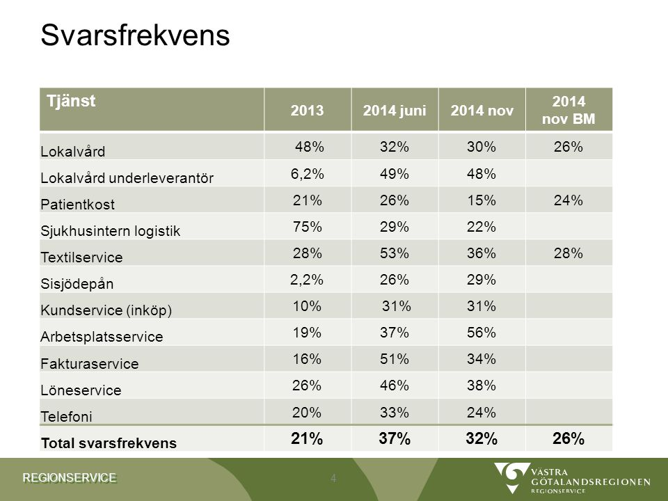REGIONSERVICEREGIONSERVICE Svarsfrekvens Tjänst 20132014 juni2014 nov 2014 nov BM Lokalvård 48%32% 30%26% Lokalvård underleverantör 6,2%49% 48% Patien