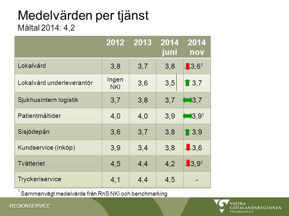 REGIONSERVICEREGIONSERVICE 9 Medelvärden per tjänst Måltal 2014: 4,2 Röda siffror = under måltalet på 4,0 1 Sammanvägt medelvärde från RnS NKI och benchmarking