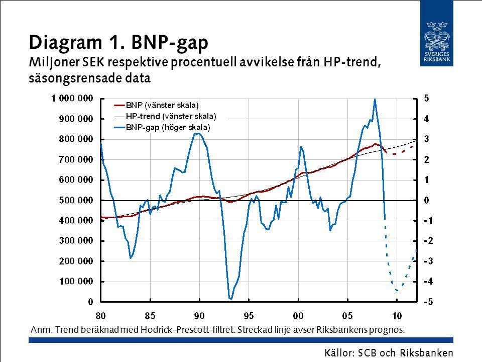 Diagram 1. BNP-gap Miljoner SEK respektive procentuell avvikelse från HP-trend, säsongsrensade data Källor: SCB och Riksbanken Anm. Trend beräknad med