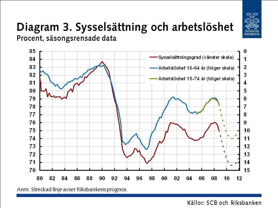 Diagram 3. Sysselsättning och arbetslöshet Procent, säsongsrensade data Källor: SCB och Riksbanken Anm. Streckad linje avser Riksbankens prognos.