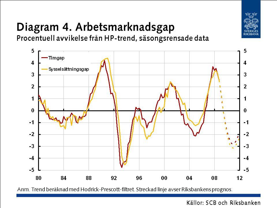 Diagram 4. Arbetsmarknadsgap Procentuell avvikelse från HP-trend, säsongsrensade data Källor: SCB och Riksbanken Anm. Trend beräknad med Hodrick-Presc