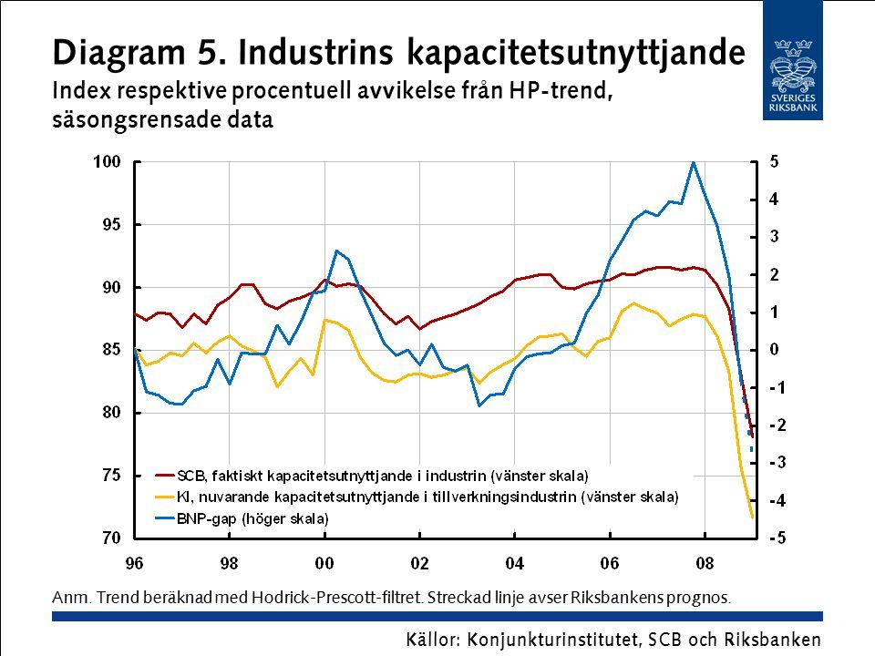 Diagram 5. Industrins kapacitetsutnyttjande Index respektive procentuell avvikelse från HP-trend, säsongsrensade data Källor: Konjunkturinstitutet, SC