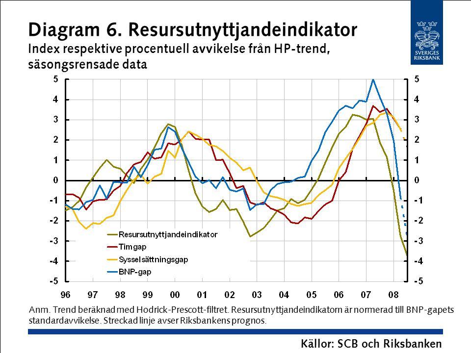 Diagram 6. Resursutnyttjandeindikator Index respektive procentuell avvikelse från HP-trend, säsongsrensade data Anm. Trend beräknad med Hodrick-Presco