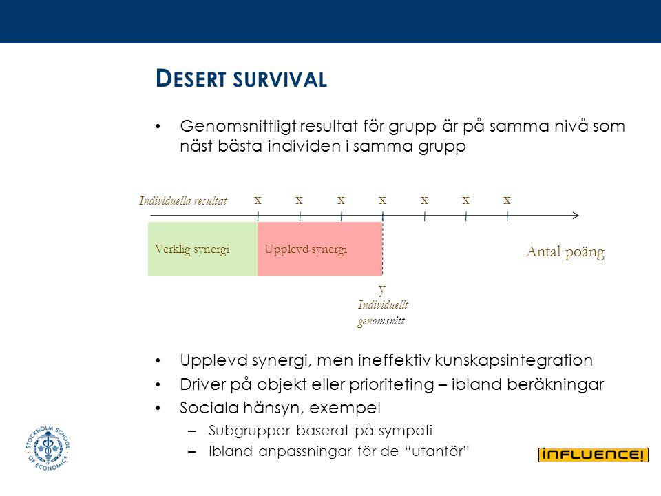 D ESERT SURVIVAL Genomsnittligt resultat för grupp är på samma nivå som näst bästa individen i samma grupp Upplevd synergi, men ineffektiv kunskapsint