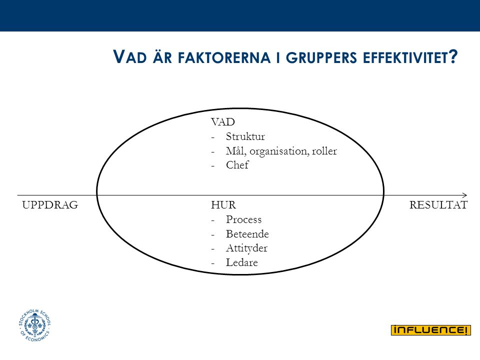 V AD ÄR FAKTORERNA I GRUPPERS EFFEKTIVITET ? VAD -Struktur -Mål, organisation, roller -Chef HUR -Process -Beteende -Attityder -Ledare UPPDRAGRESULTAT