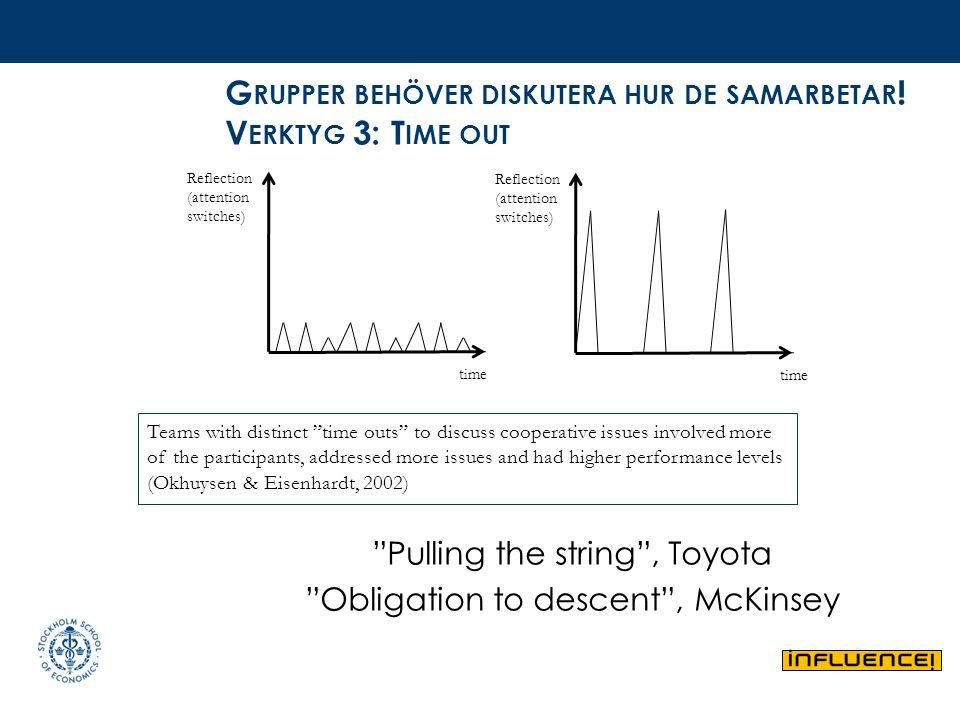 """G RUPPER BEHÖVER DISKUTERA HUR DE SAMARBETAR ! V ERKTYG 3: T IME OUT """"Pulling the string"""", Toyota """"Obligation to descent"""", McKinsey time Reflection (a"""