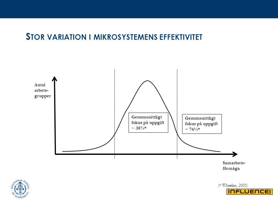 S TOR VARIATION I MIKROSYSTEMENS EFFEKTIVITET Genomsnittligt fokus på uppgift ~ 38%* Genomsnittligt fokus på uppgift ~ 76%* Samarbets- förmåga Antal a