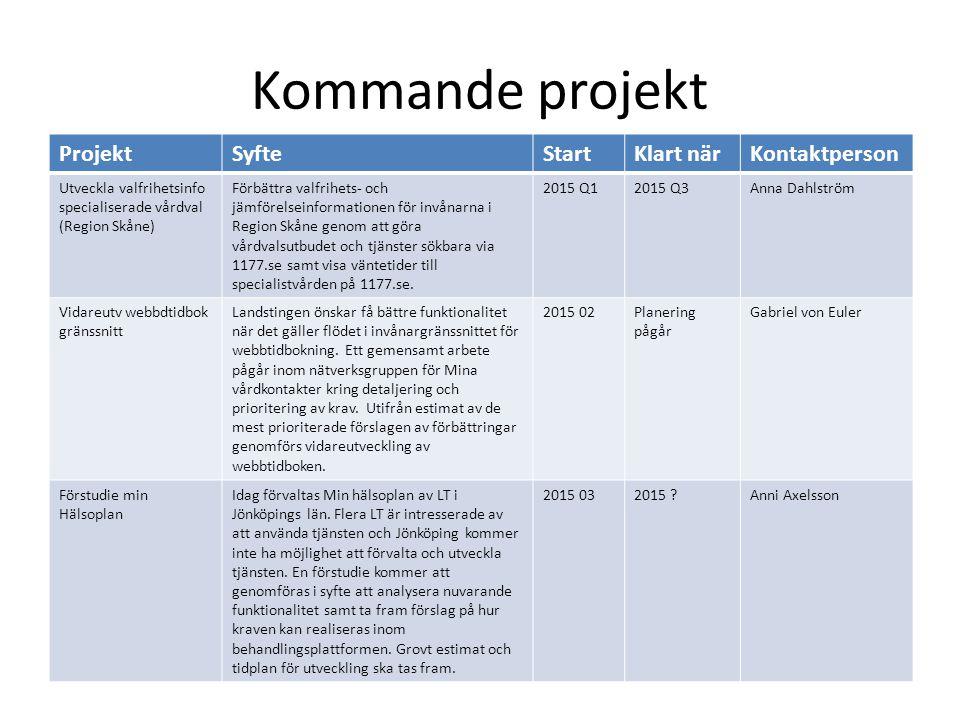 Kommande projekt ProjektSyfteStartKlart närKontaktperson Utveckla valfrihetsinfo specialiserade vårdval (Region Skåne) Förbättra valfrihets- och jämfö