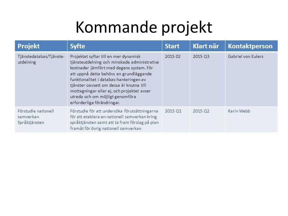 Kommande projekt ProjektSyfteStartKlart närKontaktperson Tjänstedatabas/Tjänste- utdelning Projektet syftar till en mer dynamisk tjänsteutdelning och
