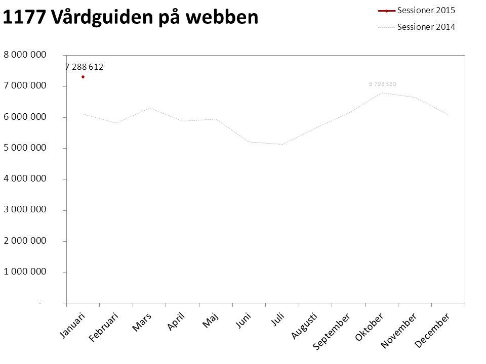 Sveriges bästa webbplatser 1177.se 1177.se blev i januari utsedd till bästa webbplats i kategorin mobil webbplats i Web Service Award och har därmed fått en väldigt fin bekräftelse från användarna.
