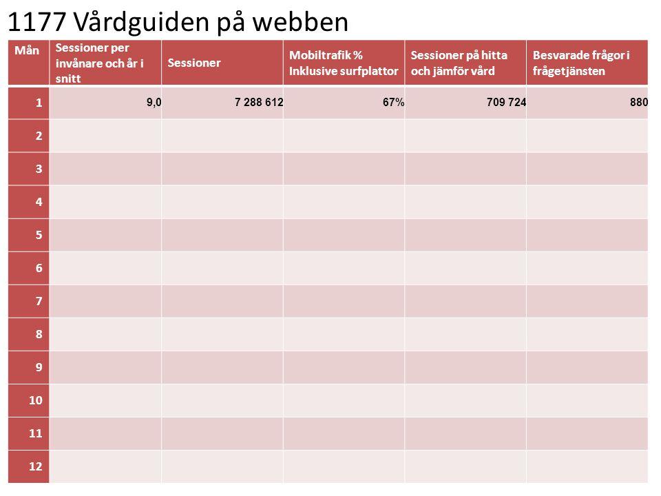 1177 Vårdguiden på webben Mån Sessioner per invånare och år i snitt Sessioner Mobiltrafik % Inklusive surfplattor Sessioner på hitta och jämför vård B