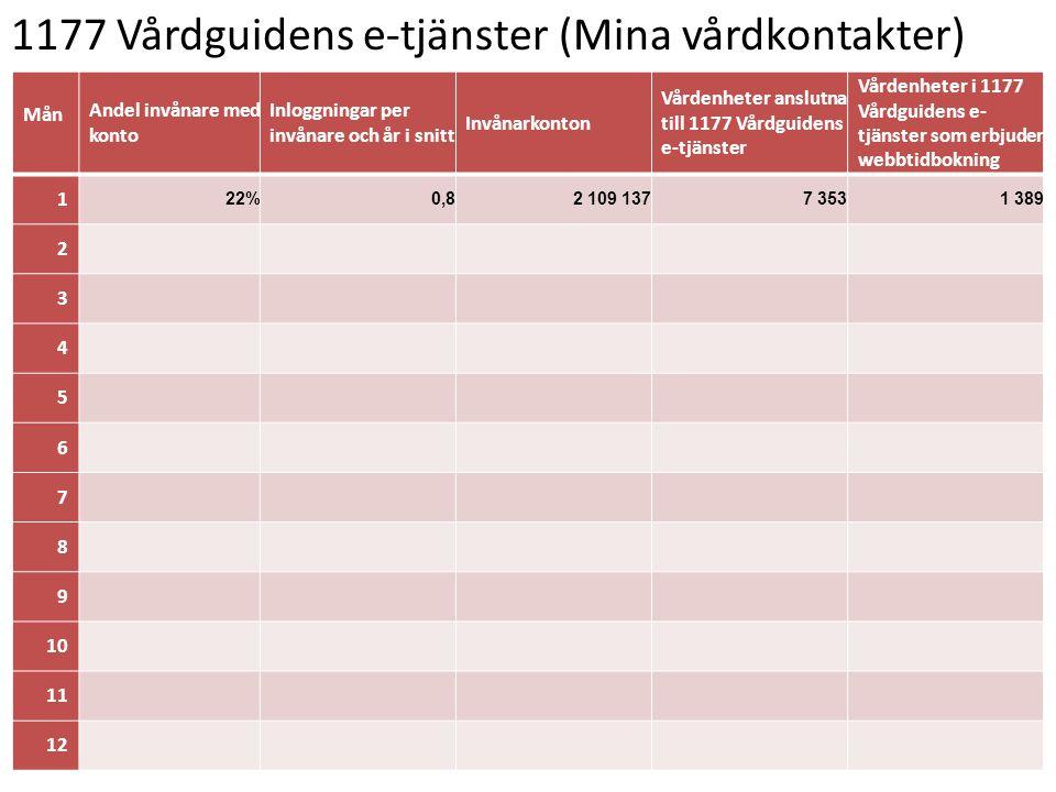 1177 Vårdguidens e-tjänster (Mina vårdkontakter) Mån Andel invånare med konto Inloggningar per invånare och år i snitt Invånarkonton Vårdenheter anslu