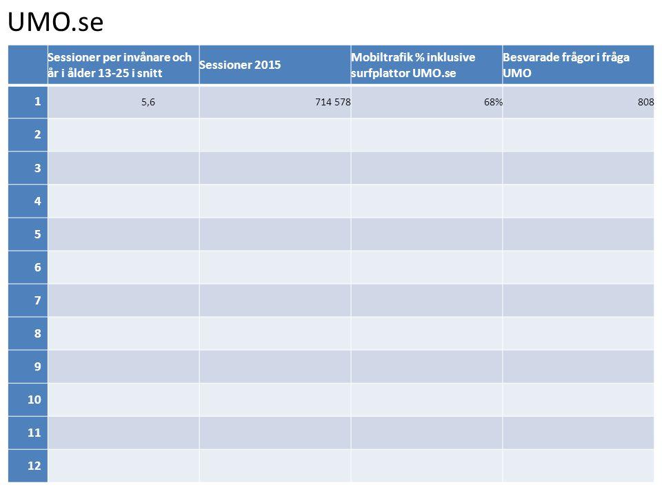 UMO.se Sessioner per invånare och år i ålder 13-25 i snitt Sessioner 2015 Mobiltrafik % inklusive surfplattor UMO.se Besvarade frågor i fråga UMO 1 5,