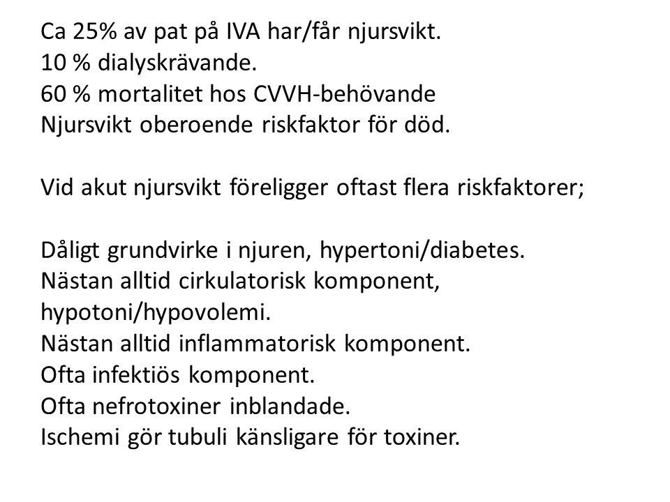 Ca 25% av pat på IVA har/får njursvikt. 10 % dialyskrävande. 60 % mortalitet hos CVVH-behövande Njursvikt oberoende riskfaktor för död. Vid akut njurs