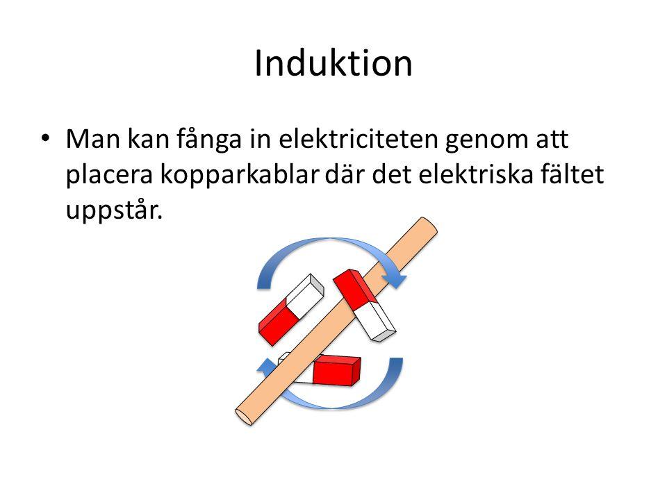 Induktion Man kan fånga in elektriciteten genom att placera kopparkablar där det elektriska fältet uppstår.