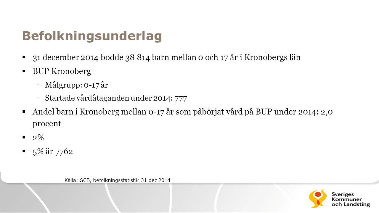 Befolkningsunderlag  31 december 2014 bodde 38 814 barn mellan 0 och 17 år i Kronobergs län  BUP Kronoberg - Målgrupp: 0-17 år - Startade vårdåtagan