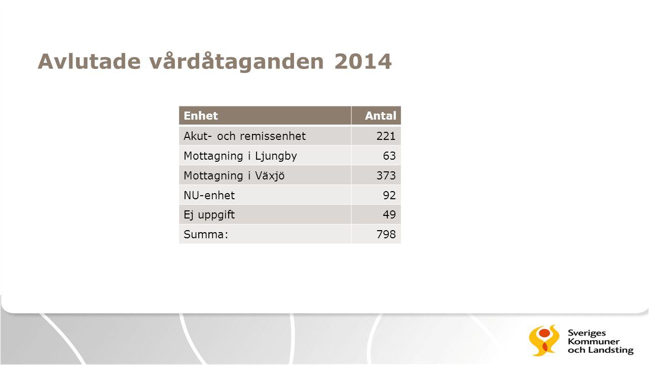 Avlutade vårdåtaganden 2014 EnhetAntal Akut- och remissenhet221 Mottagning i Ljungby63 Mottagning i Växjö373 NU-enhet92 Ej uppgift49 Summa:798
